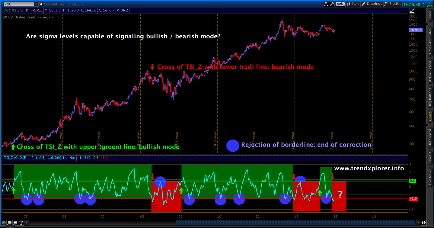 TrendXplorer: Sigma levels for identifying bullish and bearish mode