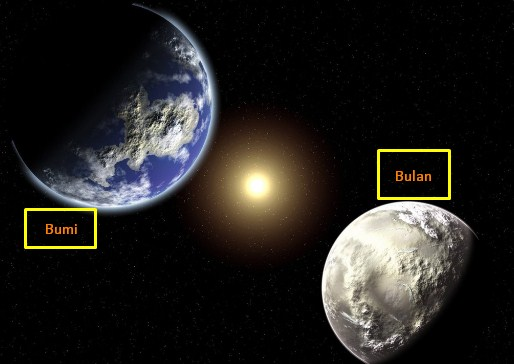 Hubungan Bulan dengan Bumi