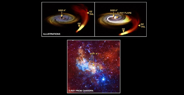 A supermassive black hole about 26,000 light years from Earth at the center of the Milky Way. Credit: NASA/CXC/MPE/G.Ponti et al; Illustration: NASA/CXC/M.Weiss