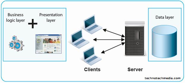 thin server architecture