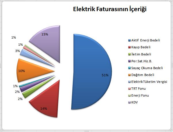Elektrik ve Su Faturasının İçeriği: TRT payı ve vergiler ne kadar?