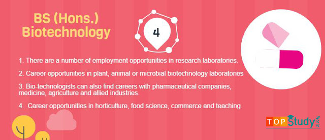 Biotechology - Best 4th Field Other Than MBBS and BDS