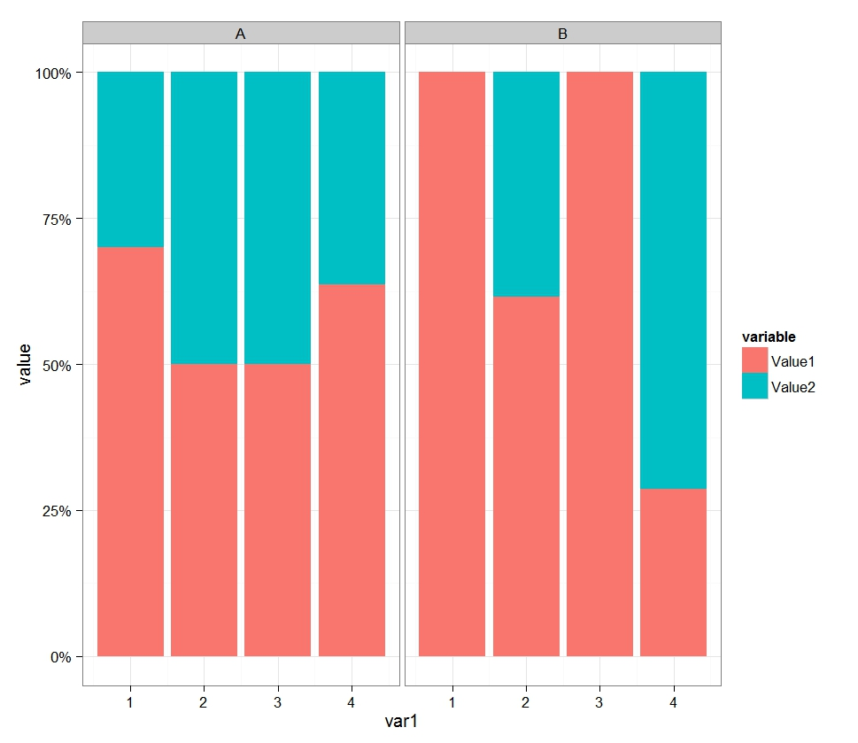 Rg stacked bar chart number and percent also  graph gallery rh rgraphgalleryspot