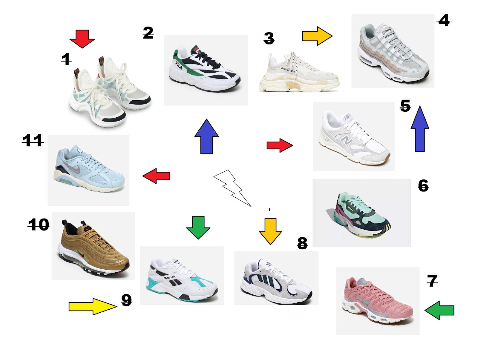 a26fa64a438 Balenciaga Triple S Sneakers 4. Air Max 95 5. New Balance X90RCB