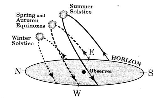 JMU Physics & Astro Blog: Happy Vernal Equinox Day!!