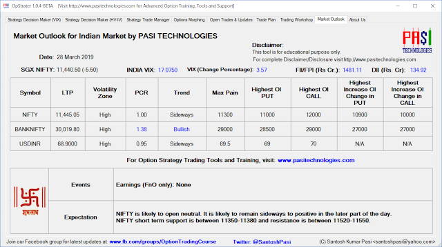 Indian Market Outlook: March 28, 2019