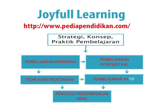 Strategi, Konsep dan Praktik Pembelajaran Joyfull Learning