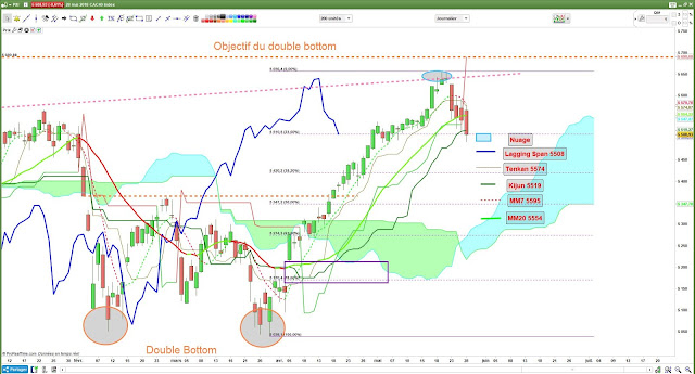 #cac40 $cac Analyse technique [28/05/18]