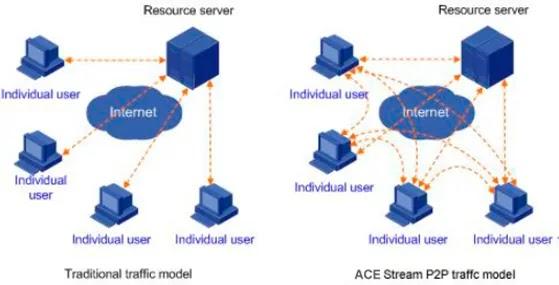 ace stream differenze rispetto classici metodi per lo streaming su internet