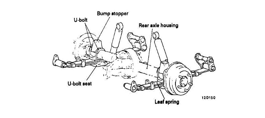 Fungsi suspensi secara umum adalah untuk menstabilkan kendaraan saat melaju pada permukaan 8 Jenis suspensi mobil yang umum digunakan