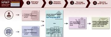 Inilah Tata Cara Membuat NPWP Secara Online