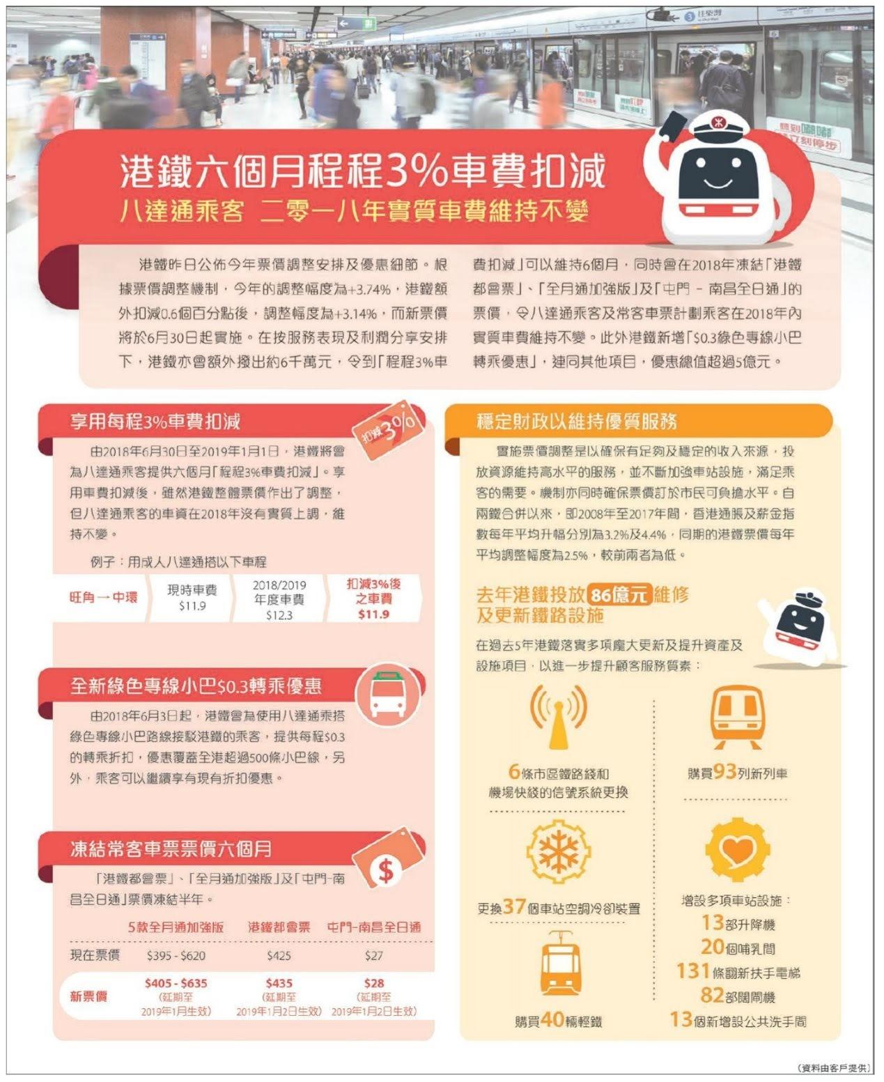 車票 Tickets : 2018年新車費推廣計劃專輯