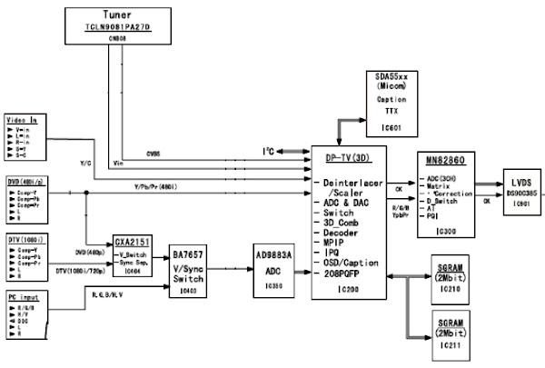 Khối xử lý tín hiệu video (Phần 3)