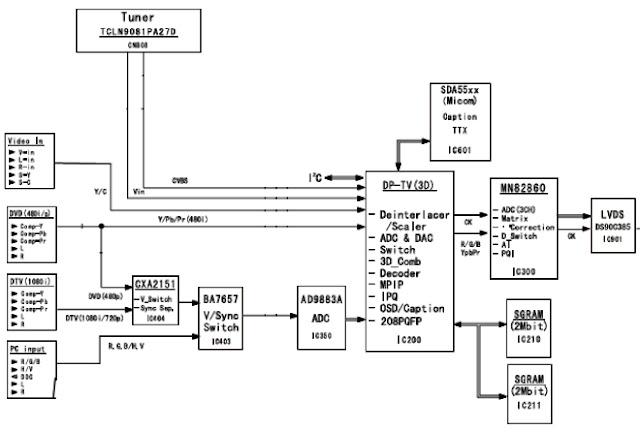 Hình 21 - Sơ đồ khối xử lý tín hiệu Video trên máy Tivi LCD SAMSUNG