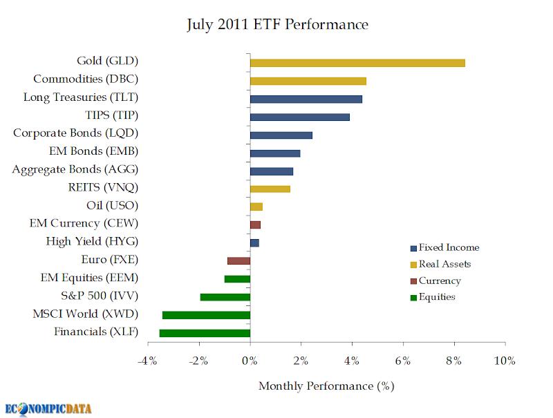 Best Asset Classes - July 2011 Edition