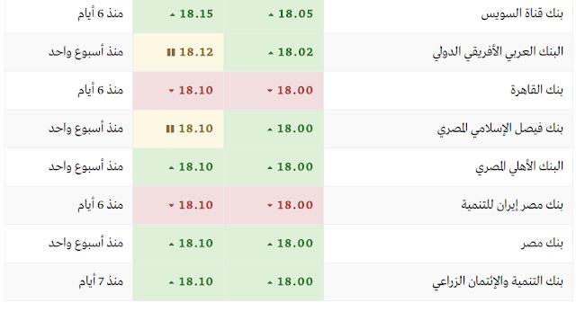 سعر الدولار اليوم في بنوك مصر اليوم الأربعاء 22/3/2017 (سعر الدولار اليوم) فى السوق السوداء والبنوك