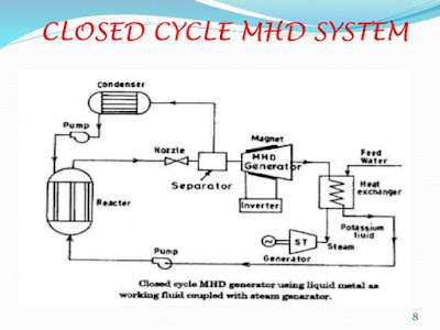 MHD power generation , Open cycle and closed cycle MHD system