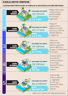Escala de huracanes