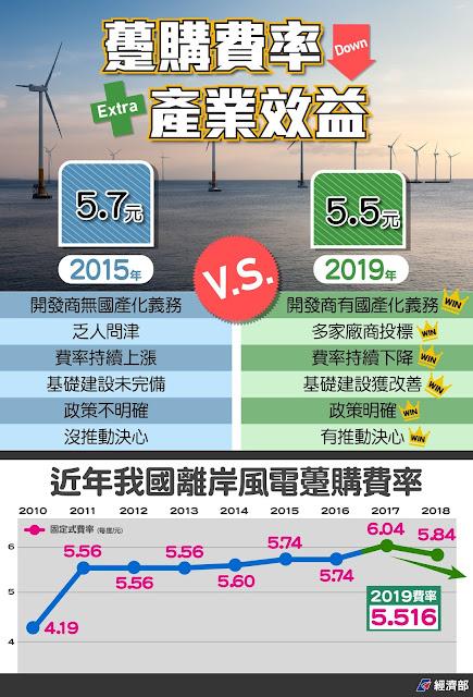 離岸風電躉購費率持續降低