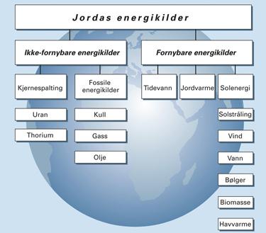 fossile energikilder