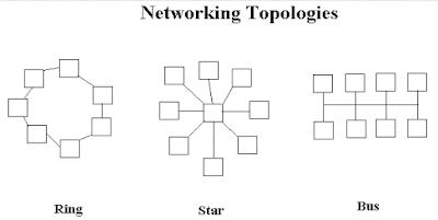 Pengertian Topologi Jaringan Komputer, Pengertian Topologi Jaringan Komputer Beserta Gambarnya, Pengertian Topologi Jaringan Komputer dan Macamnya, Pengertian Topologi Jaringan Komputer dan Jenisnya