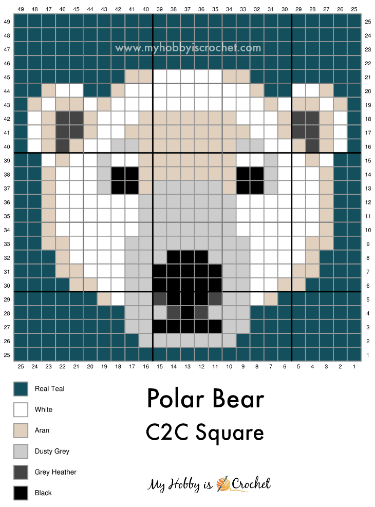 Polar Bear C2C Graph