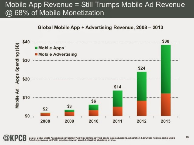 $38 billion revenues from mobile apps, as compared to $12 billion for mobile advertising