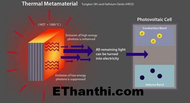 வெப்பவியல் மெட்டா பொருள் தொழில் நுட்பம் | Thermodynamic meta material technique