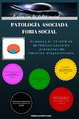Infografía de patologías asociadas a la fobia social con gráficos