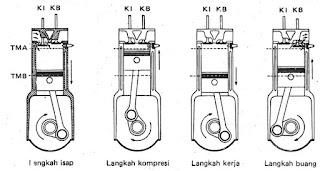 Prinsip kerja motor bakar 4 langkah