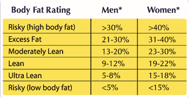 body fat percentage calculator using 4 skinfolds