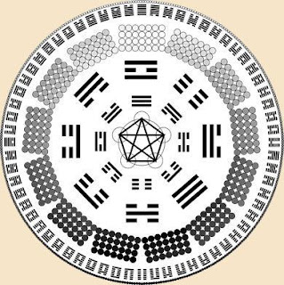I Ching o Libro de los Cambios (sobre edición de Richard Whilhelm)
