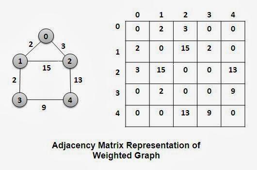 Representation of Graphs: Adjacency Matrix and Adjacency