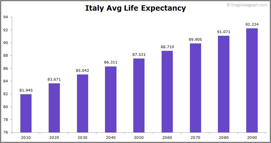 Italy  Avg Life Expectancy