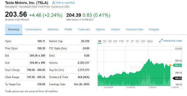 Tesla Motors (TSLA) stock price: $30 billion market cap TSLA