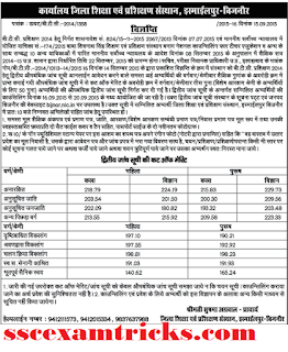 BTC 2014 Bijnor cut off