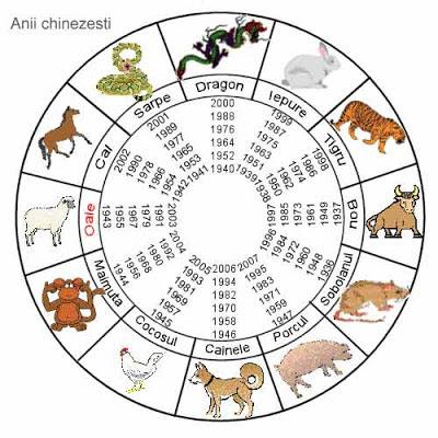 astrologie horoscop chinezesc