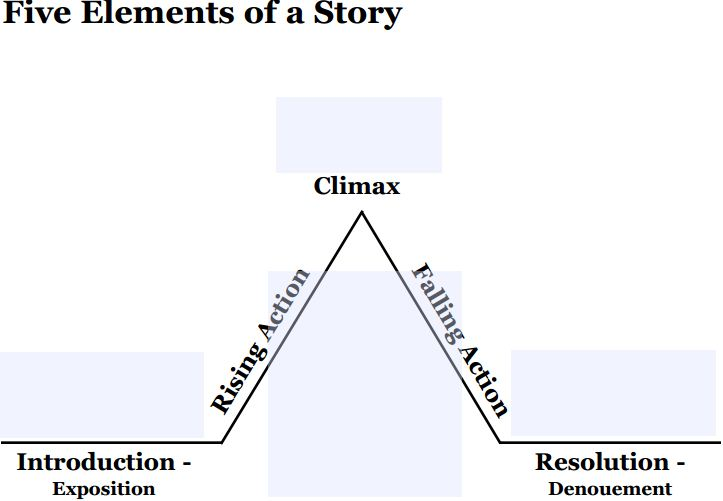 The things you can read lessons elements of fiction and other add initiating event and moment of final suspense on your plot diagram ccuart