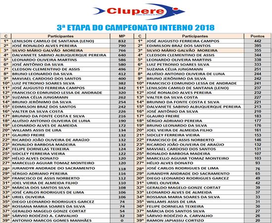 resultado-da-terceira-tapa-campeonato-clupere-2018