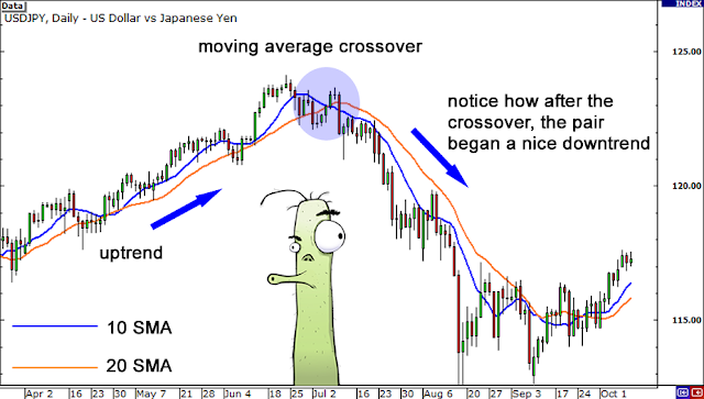 moving average cross over