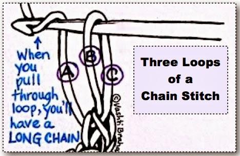 Three Loops of a Crochet Chain Stitch: Anatomy Lesson