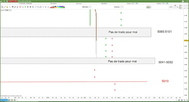 Matrice de trading pour lundi [12/02/18] #cac40 $cac