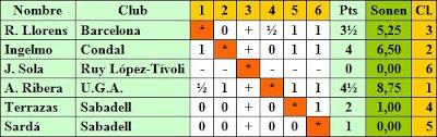 Clasificación del Torneo de Ajedrez de Maestros Sabadell 1943