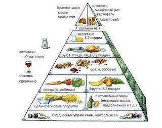 piramida-racionalnogo-pitaniya