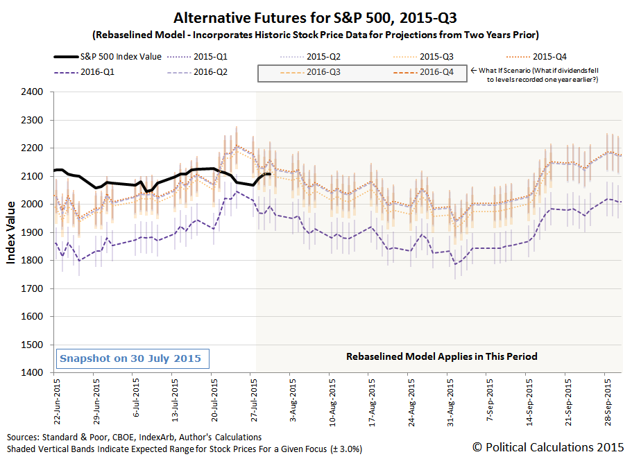 S&P 500 Alternative Futures - 2015Q3 - Rebaselined Model - Snapshot 30 July 2015