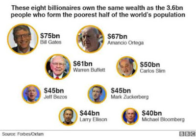 8 most richest powerful men in the world.