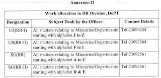 dopt-work-alloaction-rr-division