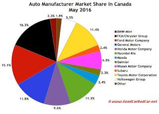Canada auto brand market share chart May 2016
