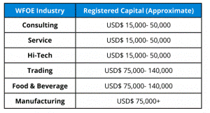 Consejos y claves para abrir una empresa en China