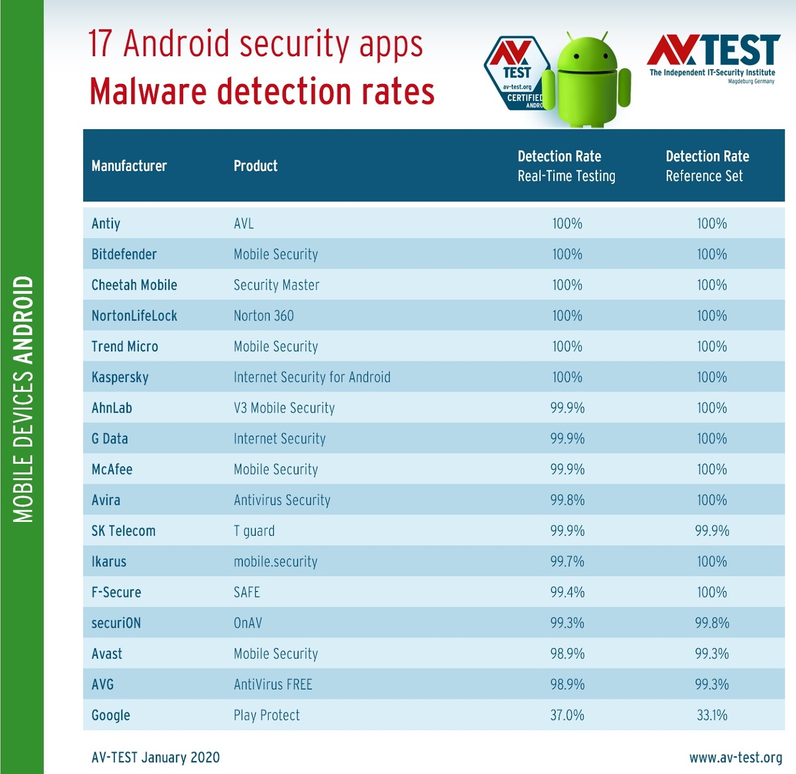 Security apps for Android – these suites protect user the best